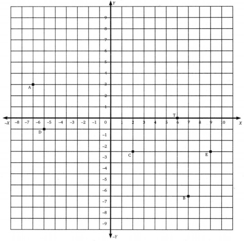 CBSE Class 8 Maths Introduction to Graphs Worksheets 1