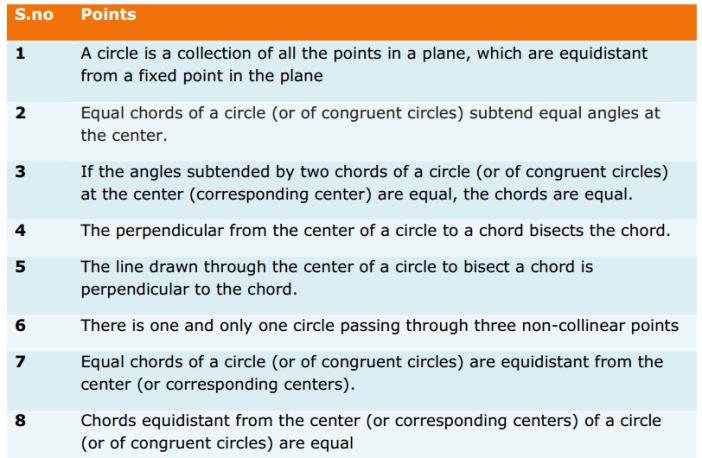 Circles Formulas for Class 9 Q1