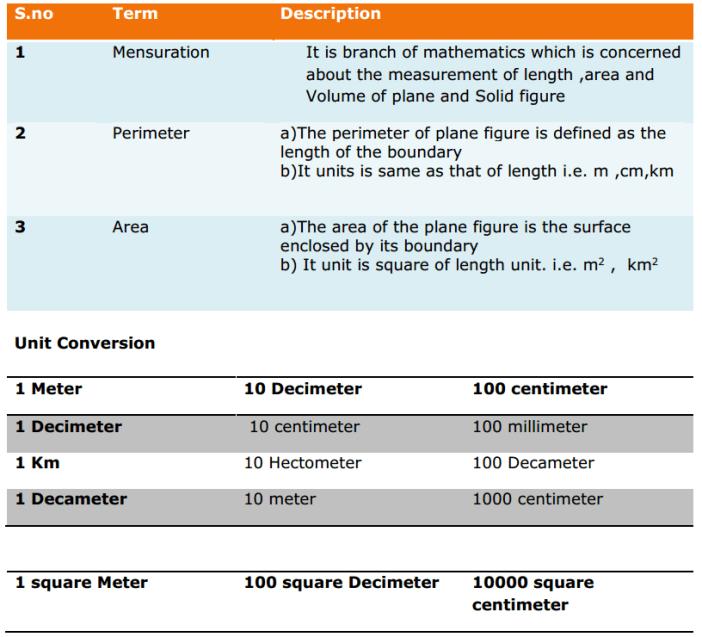 Heron's Formula Formulas for Class 9 Q1