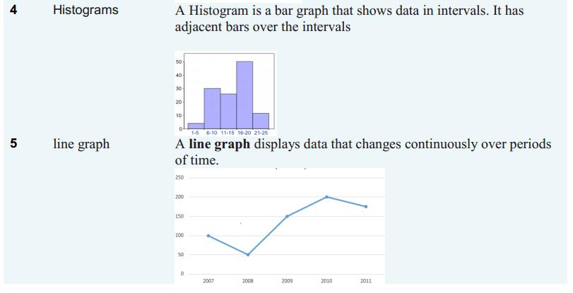 Introduction to Graphs Formulas Class 8 Q2