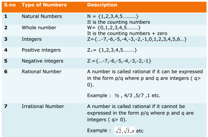 Number Systems Formulas for Class 9 Q1