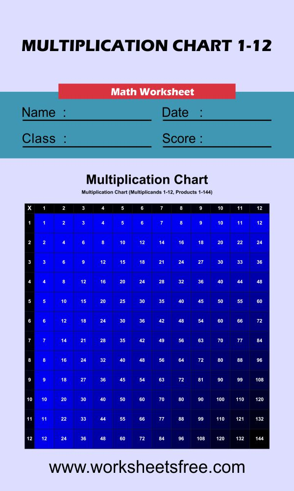 Color Multiplication Chart (Blue) 1-12