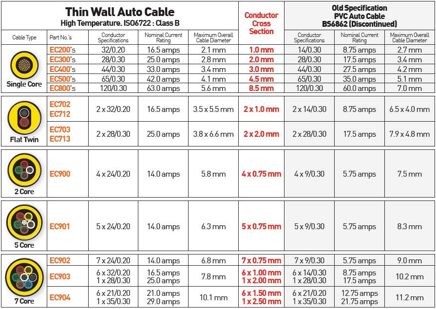 HD Image Of Wire Gauge Reference Table - Electrical Cable Size Chart ...