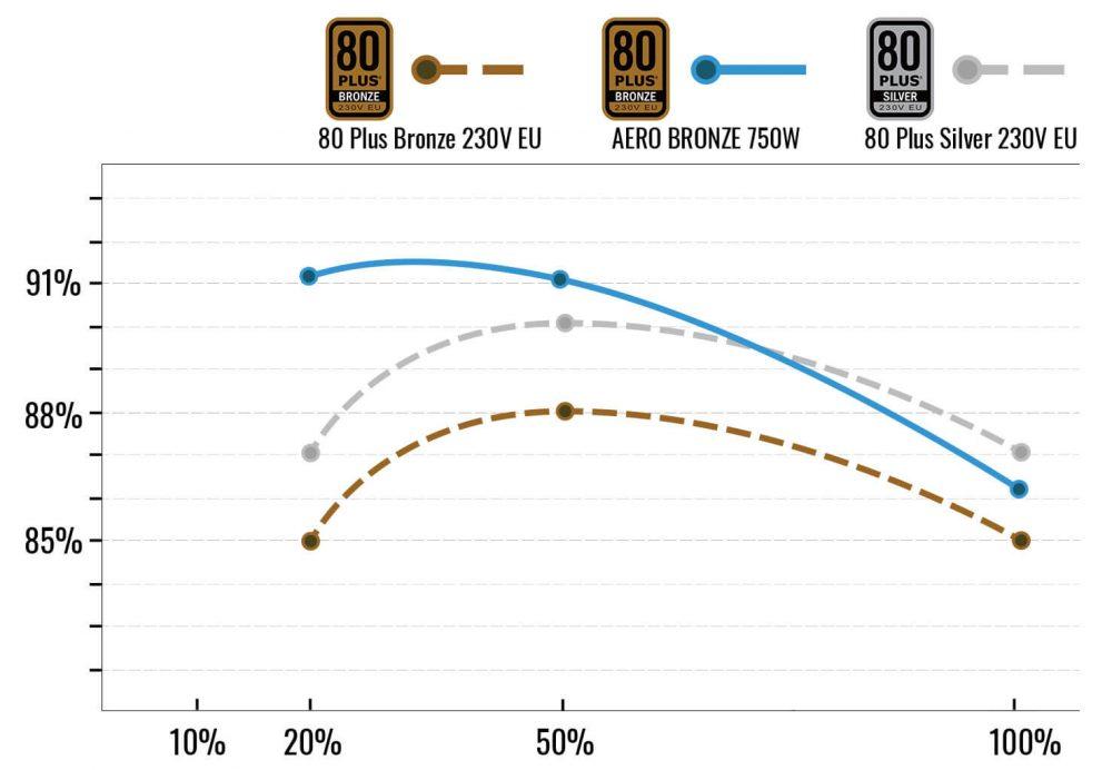AEROCOOL AERO BRONZE 750W PSU, 80+ BRONZE EFFICIENCY