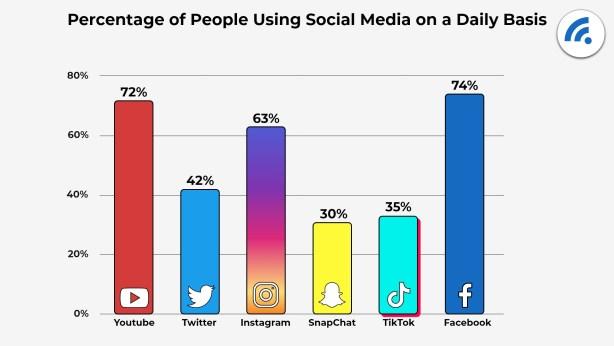 social media agencies