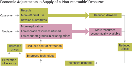 Economic Adjustments in Supply of a 'Non-renewable' Resource flow diagram
