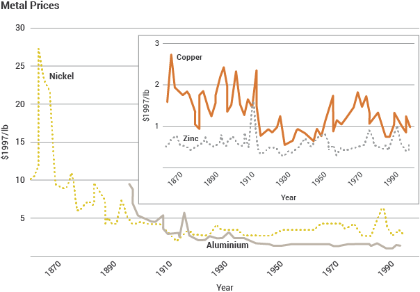 Metal Prices line graph