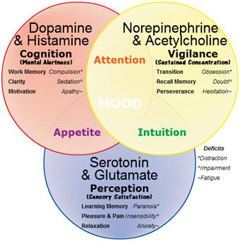 Neurochemical afeta em Mood