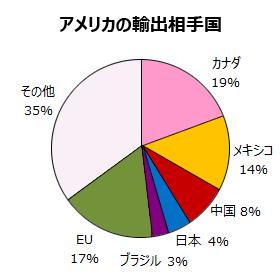 アメリカの輸出相手国の内訳グラフ