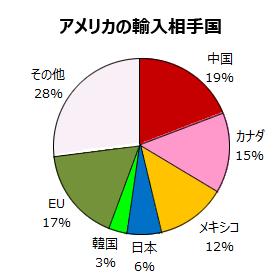 アメリカの輸入相手国の内訳グラフ