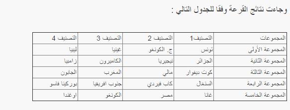 نتائج قرعة مباريات مجموعة مصر الجزائر تونس المغرب ليبيا تصفيات افريقيا المؤهلة الى كاس العالم 2016 بروسيا