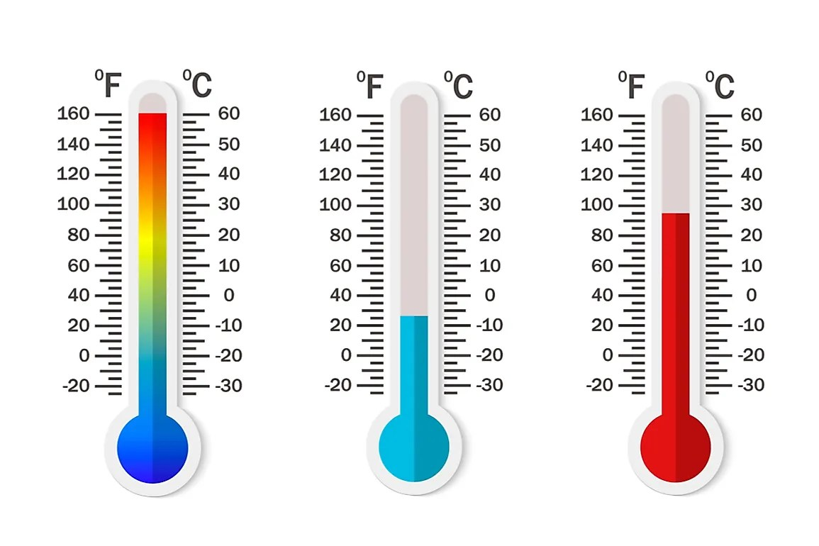 How To Convert Celsius To Fahrenheit