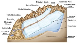 A List Of Glacial Depositional Features Or Landforms