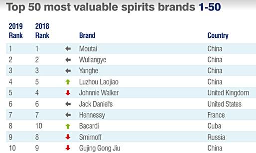 wbd news brand finance most valuable spirits brands baijiu 2