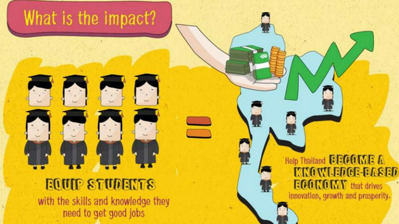 Infographics: Quality Education for All