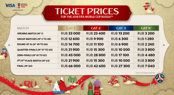 FIFA World Cup 2018 Russia 2018 Prices