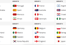 fifa world cup 2018 groups