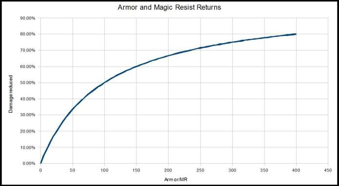 Gráfica con la relación entre la armadura y la vida máxima.