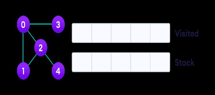 graph-dfs-step-0