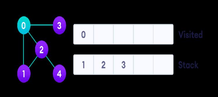 graph-dfs-step-1