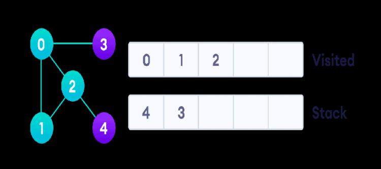 graph-dfs-step-3