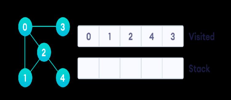 graph-dfs-step-5