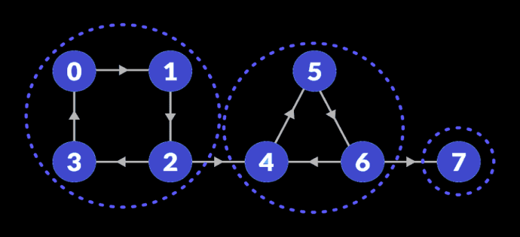 scc-strongly-connected-components
