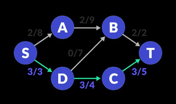 flow-network-2-update