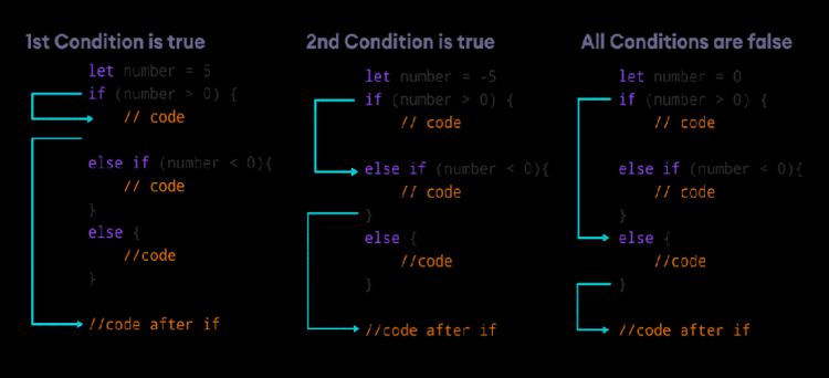 swift-if-else-if-statement