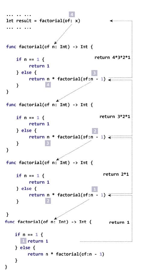 Recursion in Swift