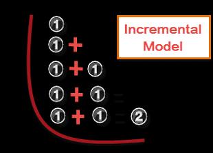 Incremental-Model