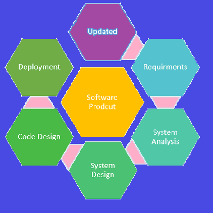 Why-Software-Engineering-is-Popular