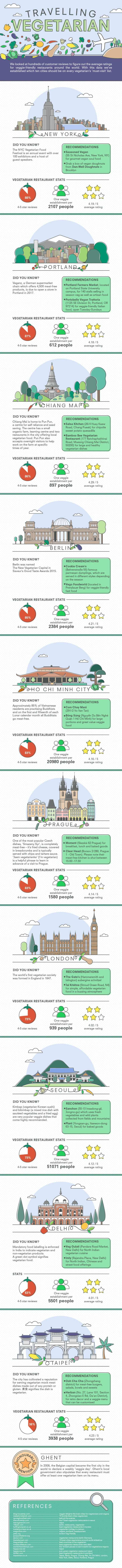 Top Vegan Travel Destinations