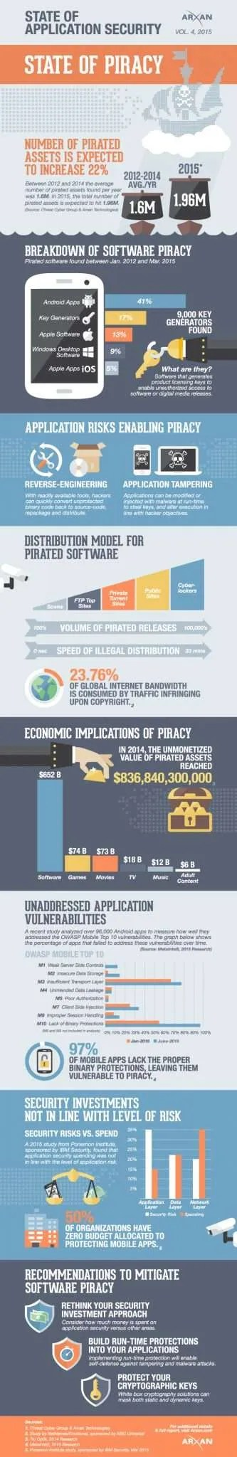 An Infographic and Report detailing How Piracy has Increased in 2015