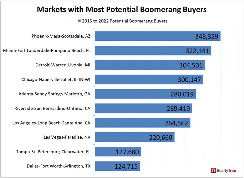 Potential-Boomerang-Buyers-Nationwide-4.png