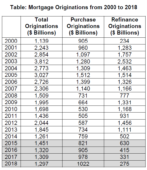 WPJ News | Mortgage Originations from 2000 to 2018