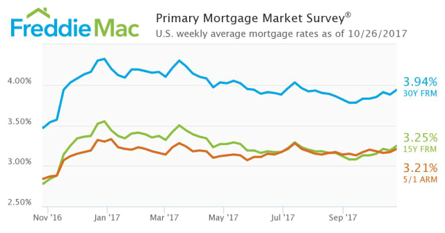 WPJ News | Primary Mortgage Market Survey Sep 2017