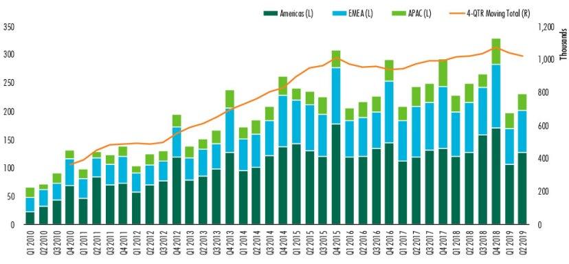 CBRE-commercial-real-estate-report-for-2019-chart-1.jpg