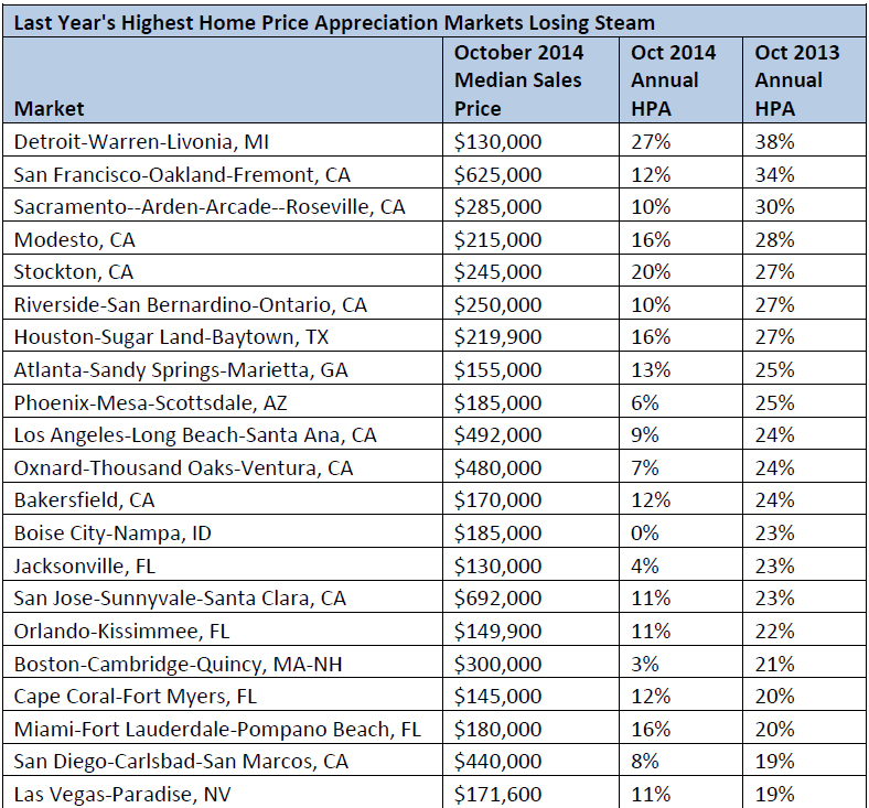 WPJ News | Last Year's Highest Home Price Appreciation Markets Losing Steam