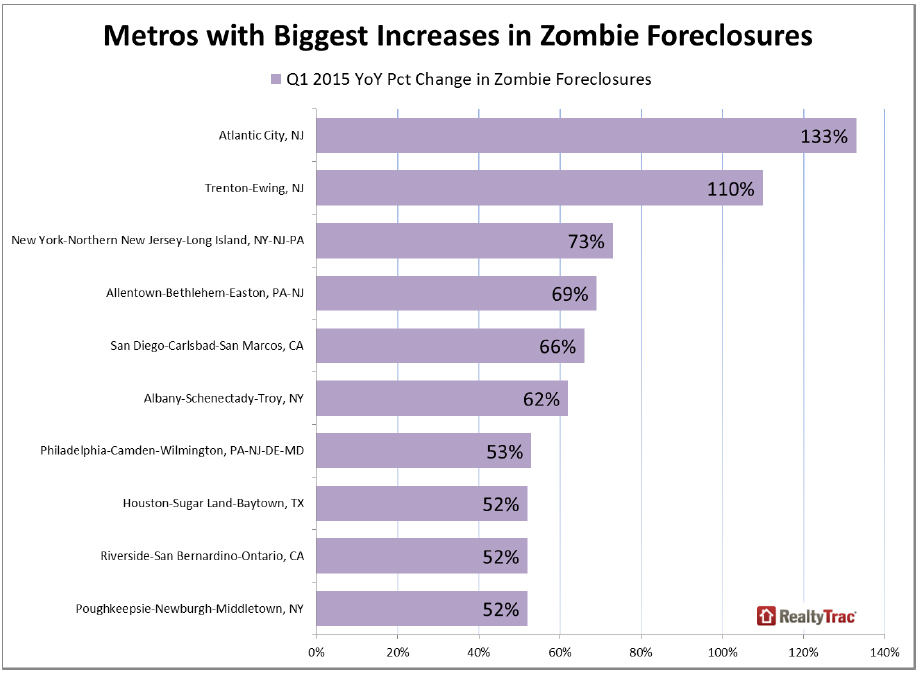 https://i1.wp.com/www.worldpropertyjournal.com/news-assets/Metros-with-Biggest-Increases-in-Zombie-Foreclosures.jpg