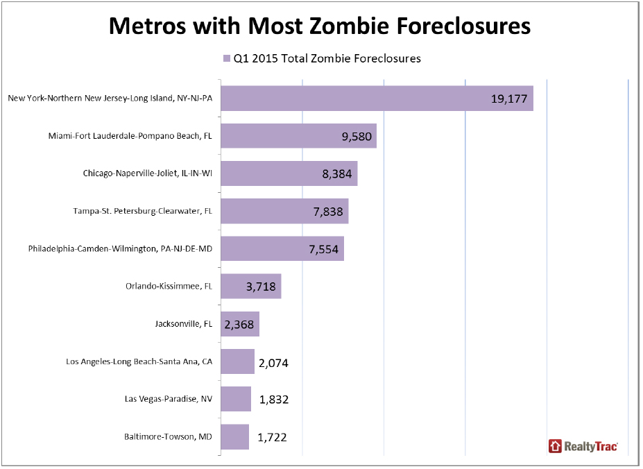 https://i1.wp.com/www.worldpropertyjournal.com/news-assets/Metros-with-Most-Zombie-Foreclosures.jpg
