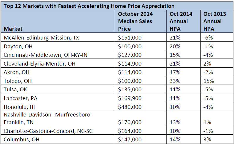 Top-12-Markets-with-Fastest-Accelerating-Home-Price-Appreciation.jpg