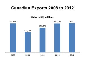Infographic: Canadian Exports in 2012