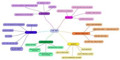 Mind Map E
