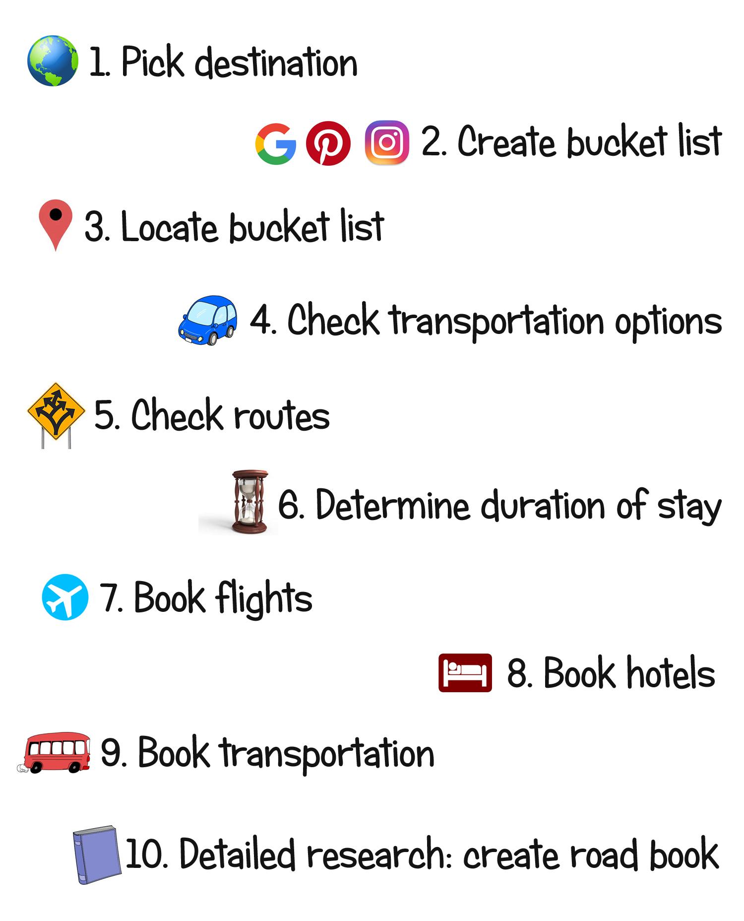 Plan A Road Trip >> Plan A Road Trip In 10 Steps World Wanderista