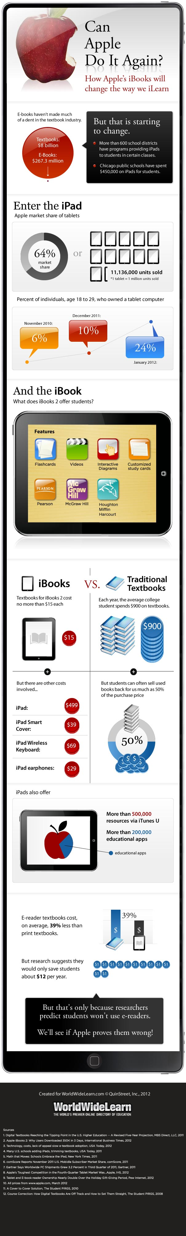 Infographic: Can Apple iPad and iBooks revolutionize the textbook industry?