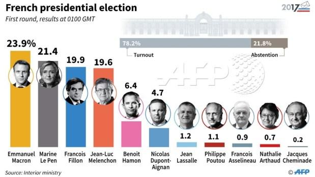 AFP - résultats du 1er tour de la Présidentielle 2017