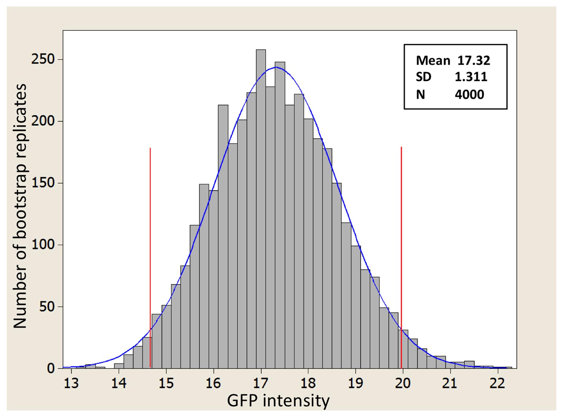Biology Bar Graph Examples