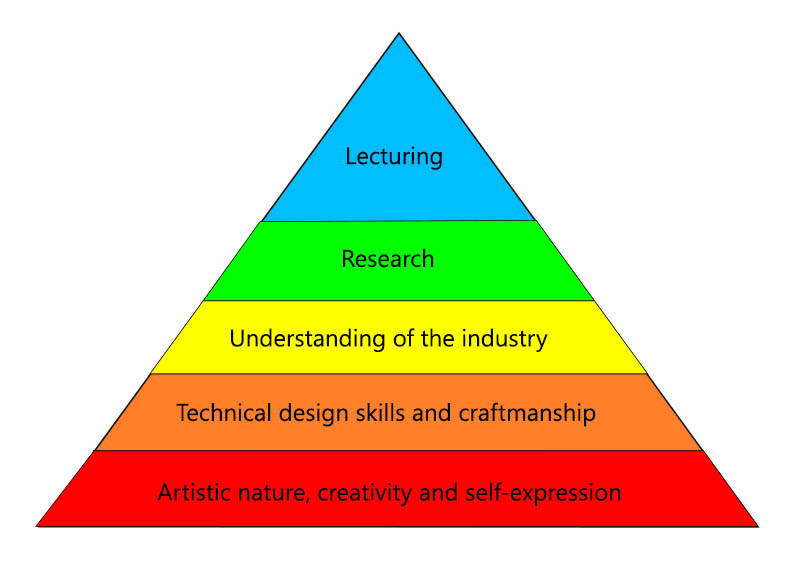 My Hierarchy of Needs for Fashion Design Student