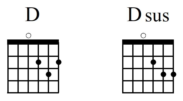 Christian guitar chords • Worship Arts Conservatory